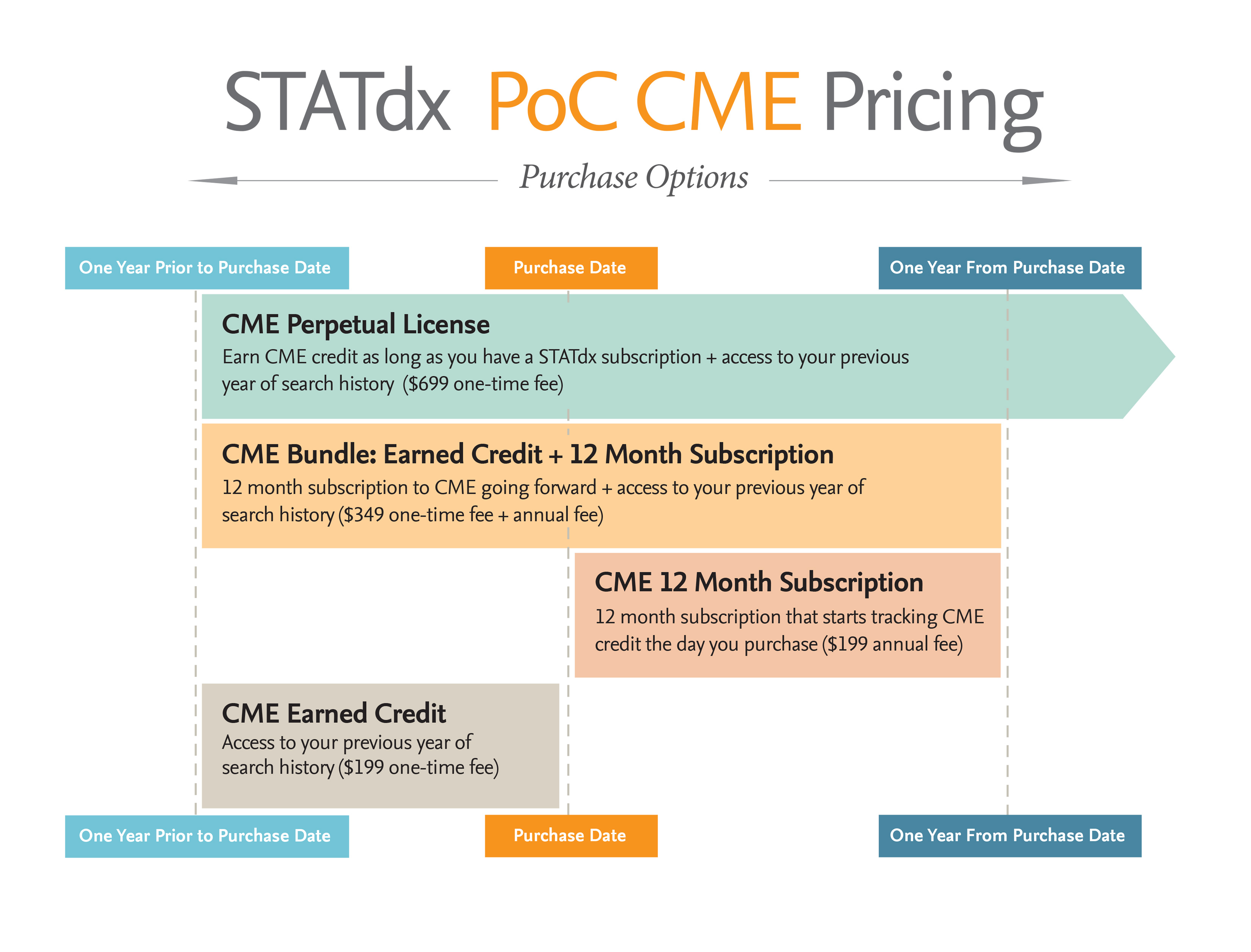 STATdxCME-Pricing